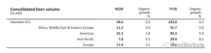 喜力啤酒2018年净收入224.7亿欧元,增长4%,销量2338万千升,增长7.2%-酒业时报-WineTimes中文网